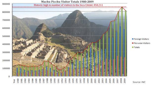 Peru's tourism sector and National Institute of Culture clash again over visitor limits to Machu Picchu