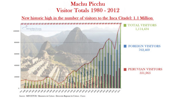 Record breaking 1.1 million tourists visited Machu Picchu in 2012