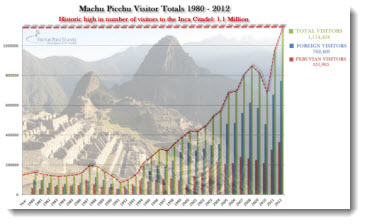 The number of visitors to Machu Picchu surpassed a record 1 million people in 2012