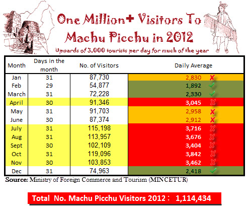 Average number of visitors to Machu Picchu far exceeded the daily limit of 2,500 agreed to by Peru and UNESCO in all but three months of the year in 2012.