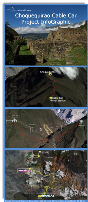 Choquequirao cable car project Infographic