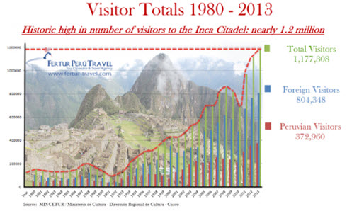 Machu Picchu visitor totals 1980-2013