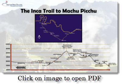 Map and altitude chart for the four-day Inca Trail trek, including archaeological sites along the way to Machu Picchu