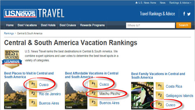"Cusco ranked ""Best Destination"" and ""Best Affordable Vacation"" by US News"