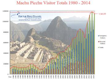 Machu Picchu visitor totals 1980-2014
