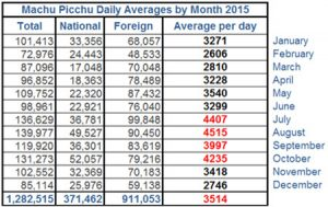 Daily average number of visitors to Machu Picchu by month during 2015