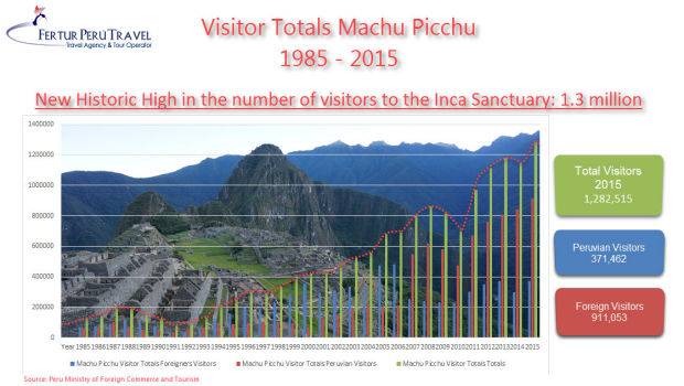 Is Machu Picchu losing its allure with record numbers flocking to the site?