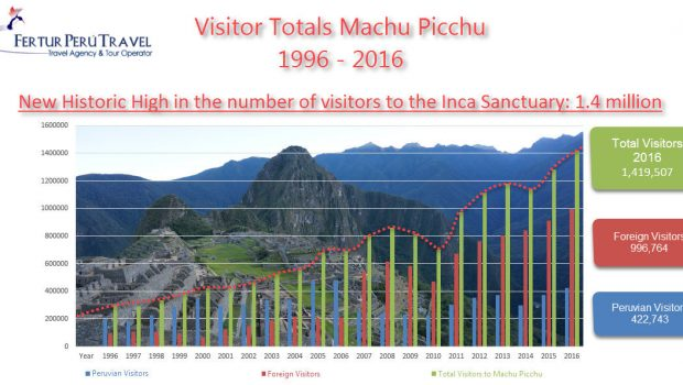 Machu Picchu visitor entry in two shifts will begin in July