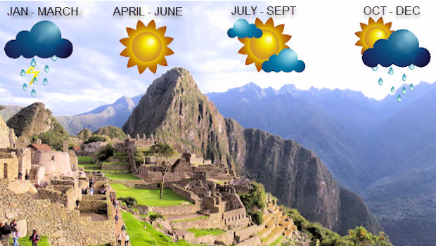 Inca Trail Weather Forecast System Gets Update